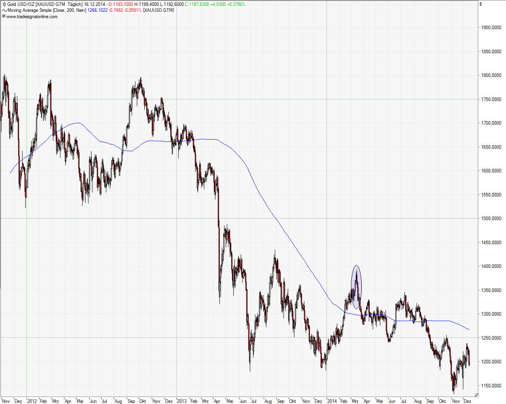 200 Tage SMA (Simple Moving Avergae) beim Gold